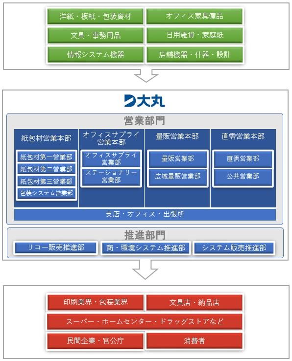 商品・サービスの流れ図
